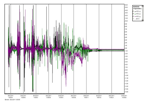 Data Logger MSR145 measuring acceleration avalanche