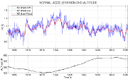 Graph 3 - Typical normal acceleration and altitude time history plot (40 seconds)