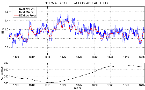 Line Chart Data Logger : Data logger msr acceleration measurements aircraft aviation