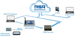 MSR385WD Wireless-Mess-System von MSR Electronics: Messdaten sind via GSM-Terminal aus der MSR SmartCloud abrufbar.
