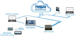 "The web-based ""MSR SmartCloud"" service by MSR Electronics enables you to store your measured data on and retrieve it from a server via the Internet. This way you can at all times retrieve measured values, receive alarm messages if the limit values are exceeded and share the data with other people, if required, wherever you are. To transfer the measured data stored by the MSR385WD data logger to the MSR SmartCloud, you require the GSM terminal that is available as an optional extra."