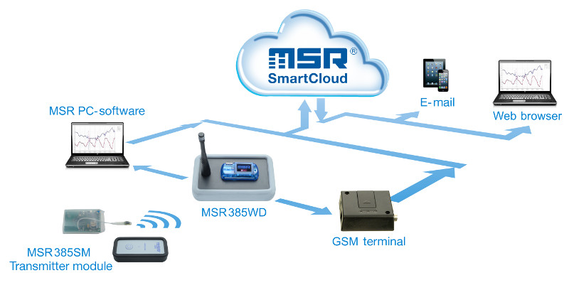 Wireless Data Logger Msr385wd With Sensors For High