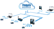 MSR SmartCloud facilitates the storage of your measured data on a server via the Internet.