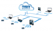 The MSR SmartCloud facilitates the storage and retrieval of measured data on a server via the Internet. The present diagram illustrates the functional principle of the MSR145WD data loggers. The values measured and stored by the MSR147WD data loggers are transmitted to the BLE receiver box or a mobile device by means of Bluetooth Low Energy (BLE) short-range radio technology. From there, the data is relayed to the MSR SmartCloud, where it can be viewed by the user at any time by means of web access.